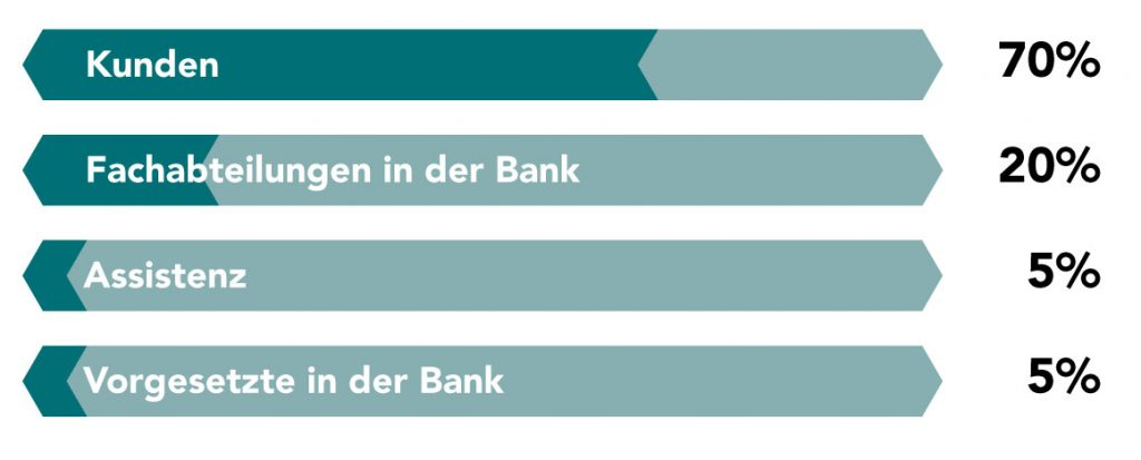 Bankkundebetreuer mit wem zu tun