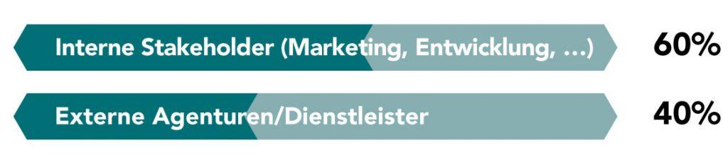 Brand Management mit wem zu tun